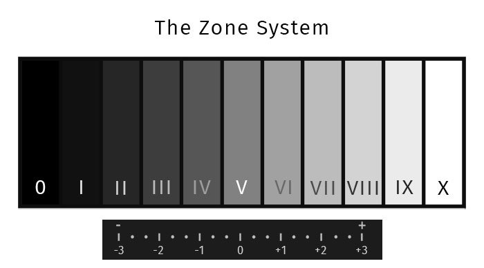 How the Zone System Can Help You Expose Your Photos Better Zone System Chart